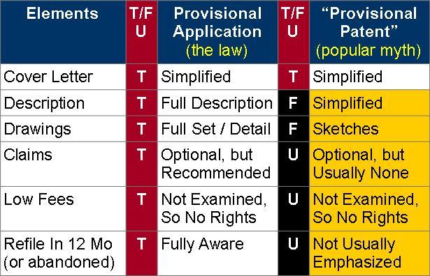 Provisionals