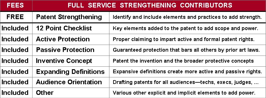 Fees - Table - Full Service Strengtheners